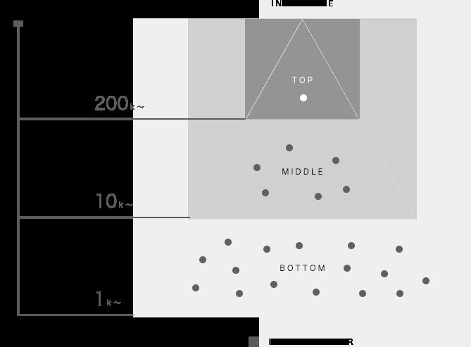 インフルエンスヒエラルキーのイメージ