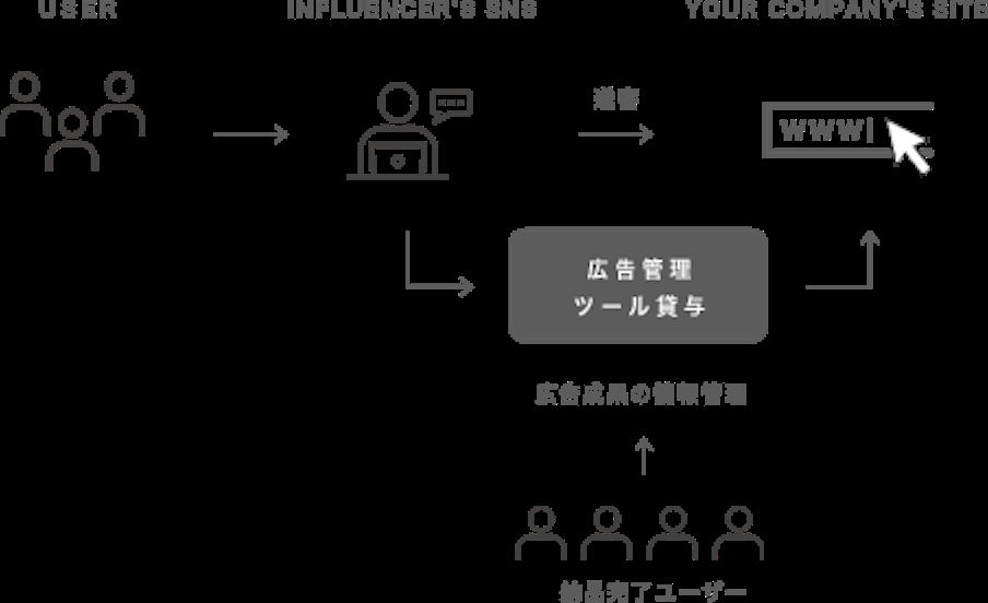 Step06のイメージ